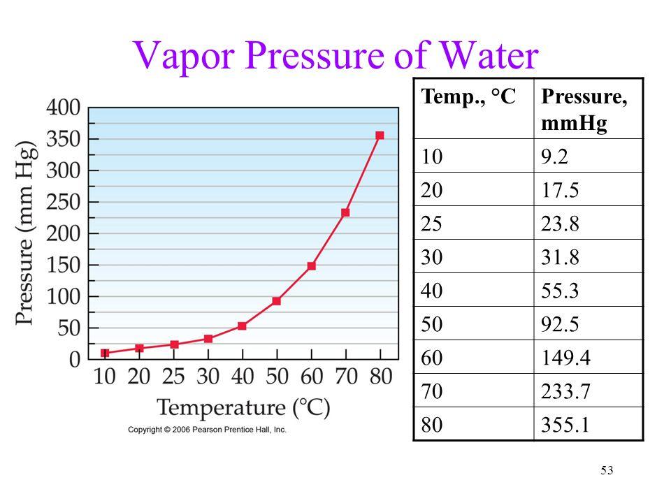 53 Vapor Pressure of Water Temp., °CPressure, mmHg 109.2 2017.5 2523.8 3031.8 4055.3 5092.5 60149.4 70233.7 80355.1