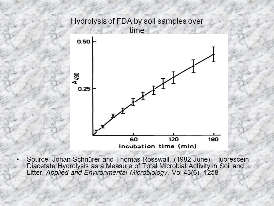 Hydrolysis of FDA by soil samples over time Source: Johan Schnürer and Thomas Rosswall, (1982 June), Fluorescein Diacetate Hydrolysis as a Measure of Total Microbial Activity in Soil and Litter, Applied and Environmental Microbiology, Vol 43(6), 1258