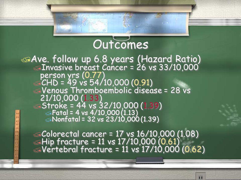 Outcomes / Ave.