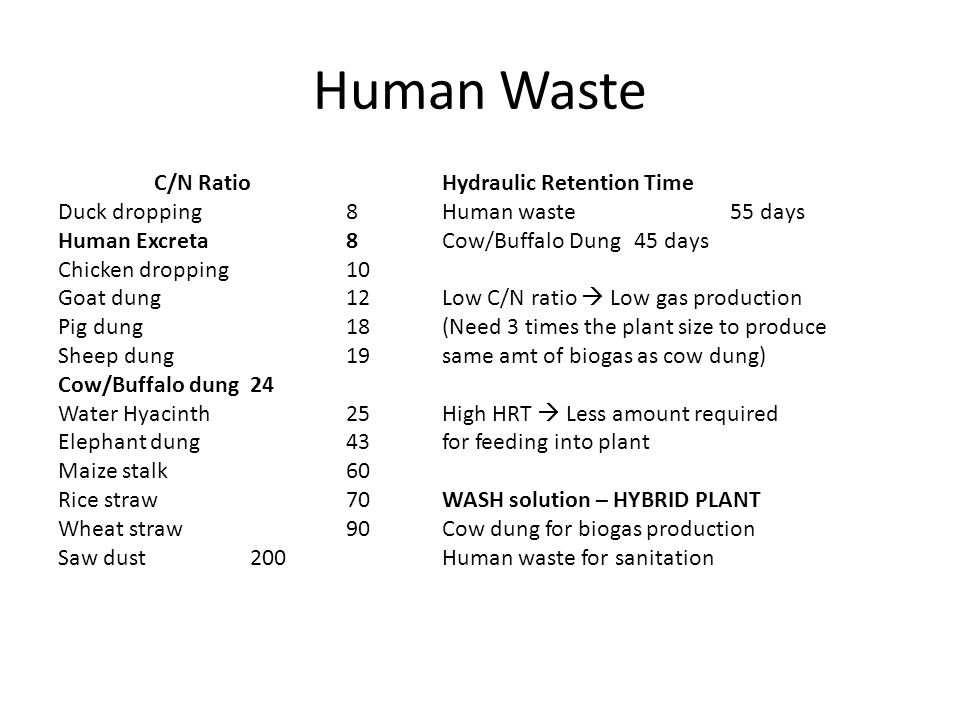 Human Waste C/N RatioHydraulic Retention Time Duck dropping8Human waste55 days Human Excreta8Cow/Buffalo Dung45 days Chicken dropping10 Goat dung12Low C/N ratio  Low gas production Pig dung18(Need 3 times the plant size to produce Sheep dung19same amt of biogas as cow dung) Cow/Buffalo dung24 Water Hyacinth25High HRT  Less amount required Elephant dung43for feeding into plant Maize stalk60 Rice straw70WASH solution – HYBRID PLANT Wheat straw90Cow dung for biogas production Saw dust200Human waste for sanitation