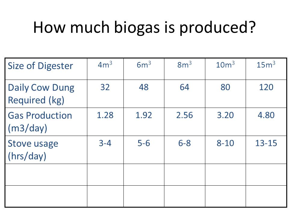 How much biogas is produced.