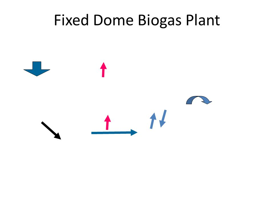 Fixed Dome Biogas Plant