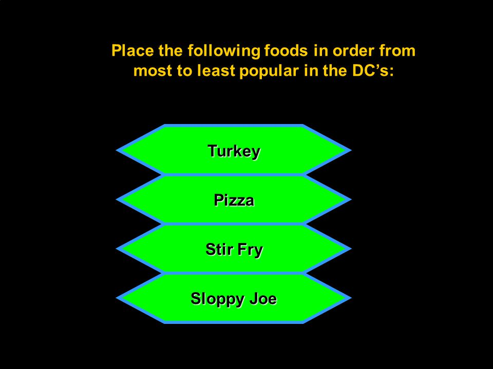 Place the following foods in order from most to least popular in the DC's: Stir Fry Pizza Turkey Sloppy Joe