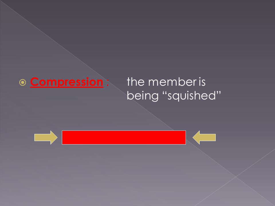  Compression :the member is being squished