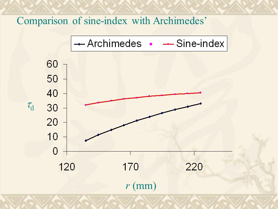 Comparison of sine-index with Archimedes' r (mm) dd