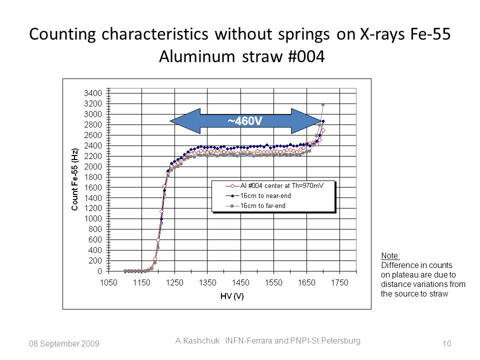 Counting characteristics without springs on X-rays Fe-55 Aluminum straw #004 08 September 2009 A.Kashchuk INFN-Ferrara and PNPI-St.Petersburg 10 ~460V Note: Difference in counts on plateau are due to distance variations from the source to straw