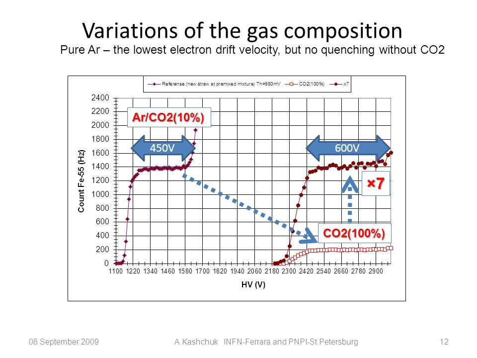 Variations of the gas composition 08 September 2009A.Kashchuk INFN-Ferrara and PNPI-St.Petersburg12 CO2(100%) ×7 Ar/CO2(10%) Pure Ar – the lowest electron drift velocity, but no quenching without CO2 450V600V