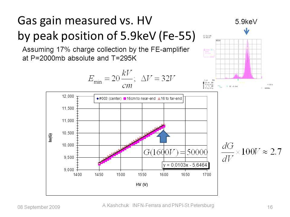 Gas gain measured vs. HV by peak position of 5.9keV (Fe-55) 08 September 2009 A.Kashchuk INFN-Ferrara and PNPI-St.Petersburg 16 Assuming 17% charge co