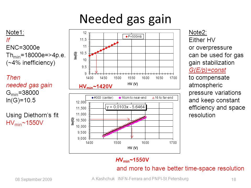 Needed gas gain 08 September 2009 A.Kashchuk INFN-Ferrara and PNPI-St.Petersburg 18 Note1: If ENC=3000e Th min =18000e=>4p.e. (~4% inefficiency) Then