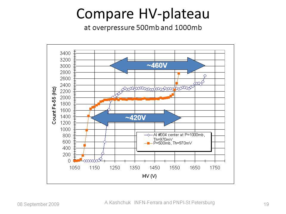 Compare HV-plateau at overpressure 500mb and 1000mb 08 September 2009 A.Kashchuk INFN-Ferrara and PNPI-St.Petersburg 19 ~460V ~420V