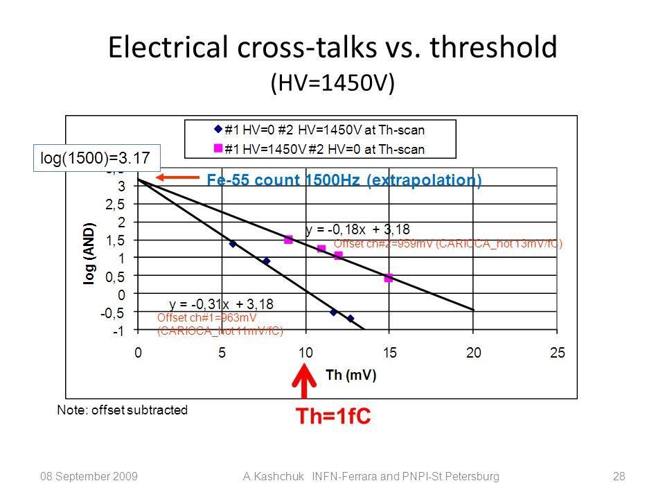 Electrical cross-talks vs. threshold (HV=1450V) 08 September 2009A.Kashchuk INFN-Ferrara and PNPI-St.Petersburg28 Fe-55 count 1500Hz (extrapolation) O