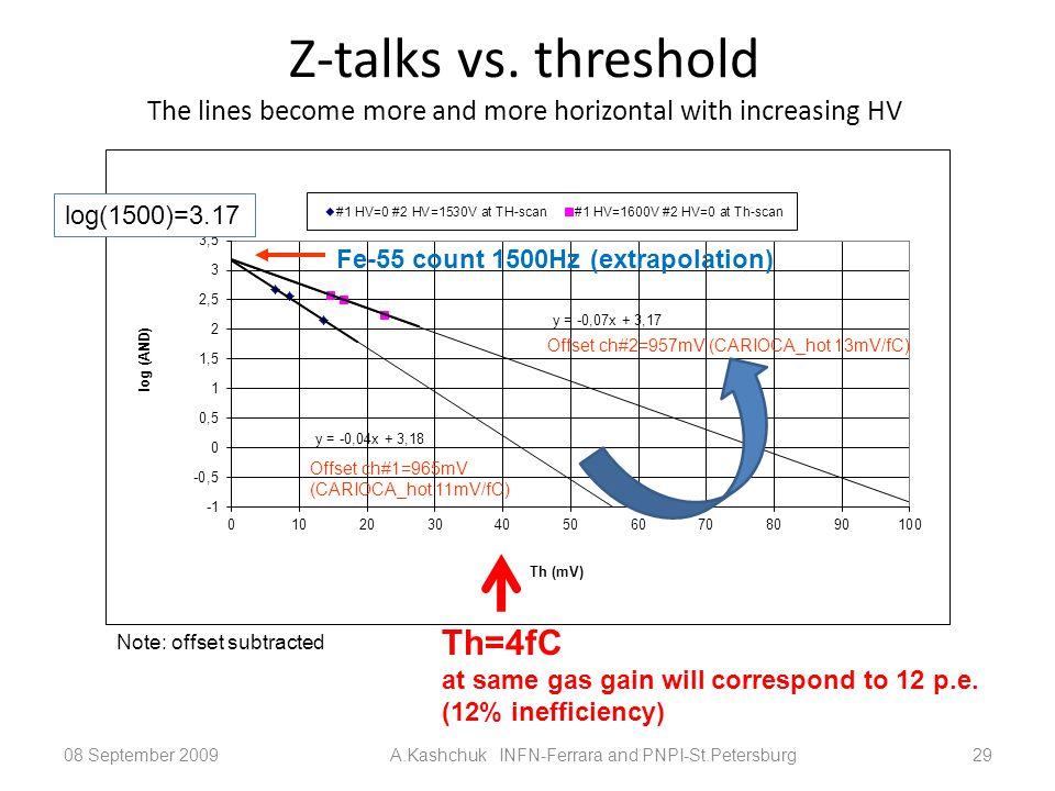 Z-talks vs.