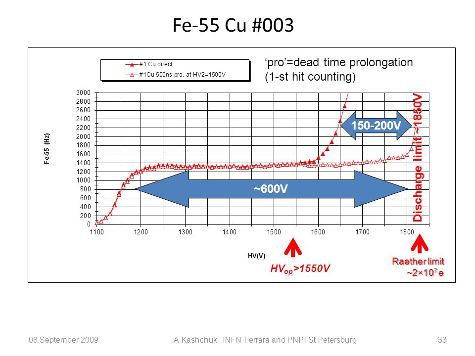 Fe-55 Cu #003 08 September 2009A.Kashchuk INFN-Ferrara and PNPI-St.Petersburg33 ~600V 150-200V Discharge limit ~1850V 'pro'=dead time prolongation (1-st hit counting) HV op >1550V Raether limit ~2×10 7 e