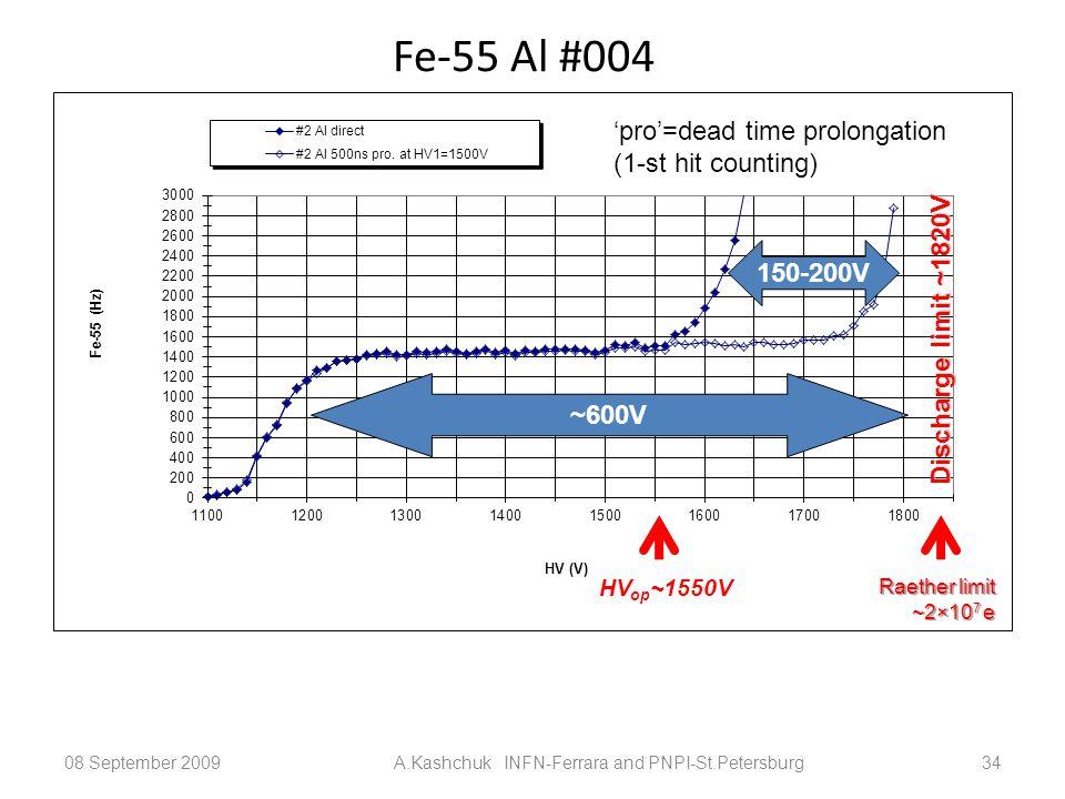 Fe-55 Al #004 08 September 2009A.Kashchuk INFN-Ferrara and PNPI-St.Petersburg34 ~600V 150-200V Discharge limit ~1820V 'pro'=dead time prolongation (1-st hit counting) HV op ~1550V Raether limit ~2×10 7 e