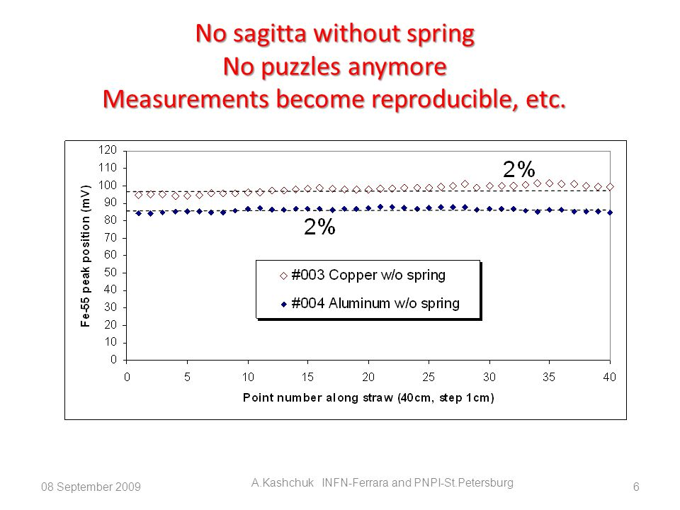 No sagitta without spring No puzzles anymore Measurements become reproducible, etc.