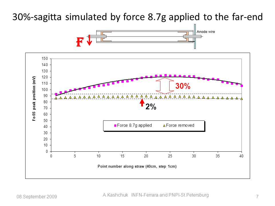 30%-sagitta simulated by force 8.7g applied to the far-end 08 September 2009 A.Kashchuk INFN-Ferrara and PNPI-St.Petersburg 7 F