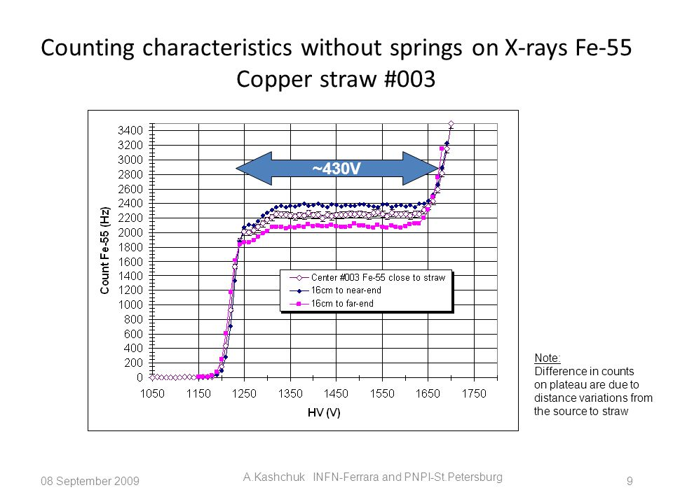 Counting characteristics without springs on X-rays Fe-55 Copper straw #003 08 September 2009 A.Kashchuk INFN-Ferrara and PNPI-St.Petersburg 9 ~430V Note: Difference in counts on plateau are due to distance variations from the source to straw