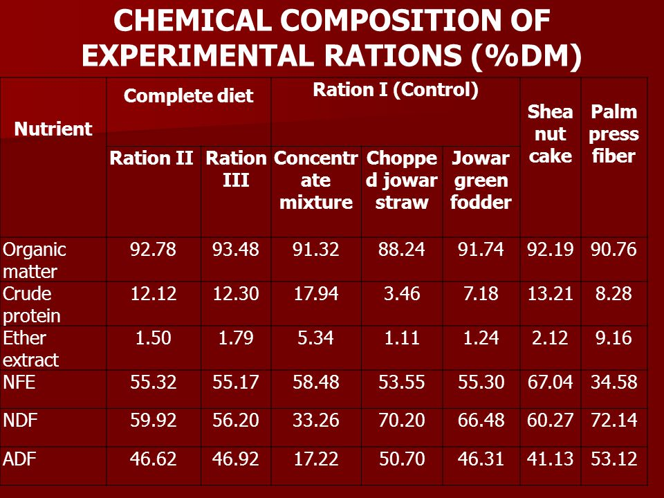 CHEMICAL COMPOSITION OF EXPERIMENTAL RATIONS (%DM) Nutrient Complete diet Ration I (Control) Shea nut cake Palm press fiber Ration II Ration III Conce