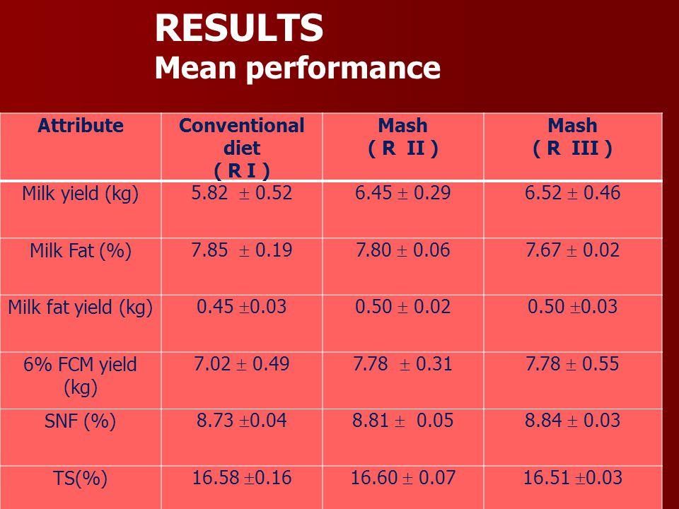 AttributeConventional diet ( R I ) Mash ( R II ) Mash ( R III ) Milk yield (kg) 5.82  0.526.45  0.296.52  0.46 Milk Fat (%) 7.85  0.197.80  0.067
