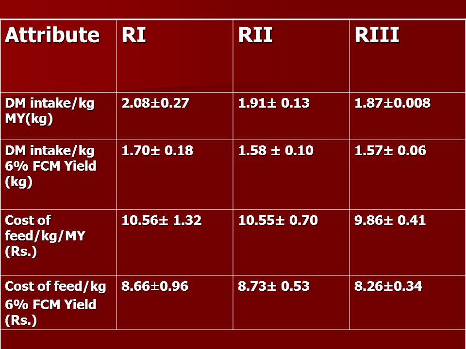 AttributeRIRIIRIII DM intake/kg MY(kg) 2.08±0.27 1.91± 0.13 1.87±0.008 DM intake/kg 6% FCM Yield (kg) 1.70± 0.18 1.58 ± 0.10 1.57± 0.06 Cost of feed/k