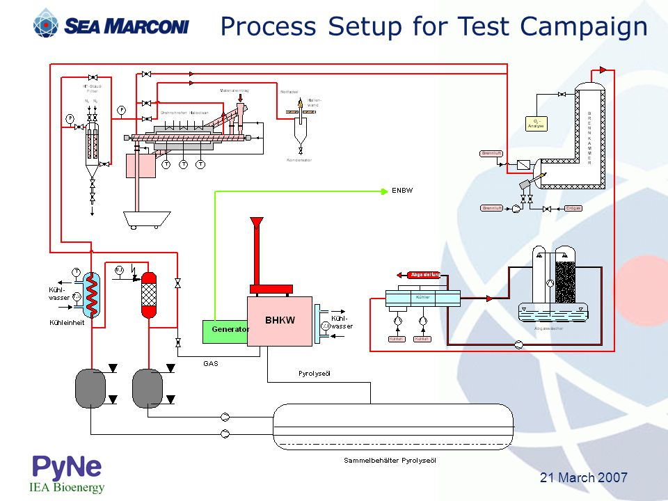 21 March 2007 Process Setup for Test Campaign