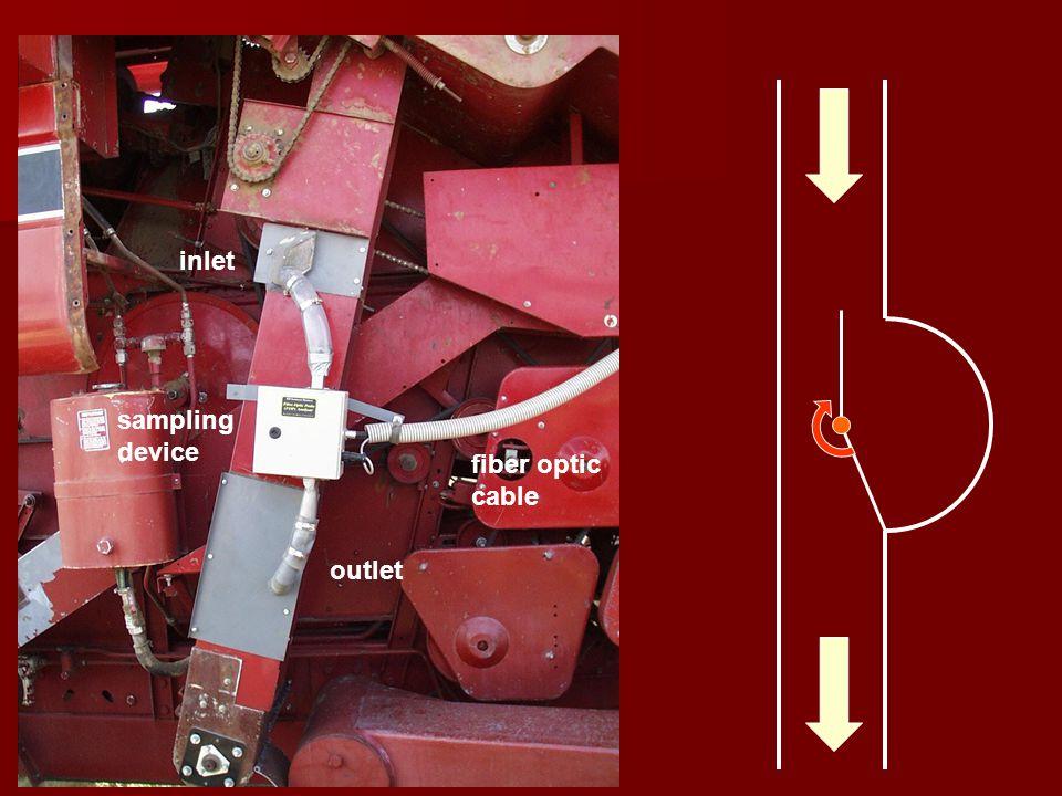 2/20/2007 outlet inlet fiber optic cable sampling device