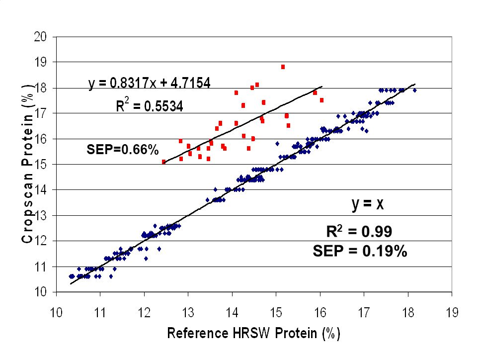 2/20/2007 Cropscan Vs. Reference Protein R 2 = 0.99 SEP = 0.19% SEP=0.66%