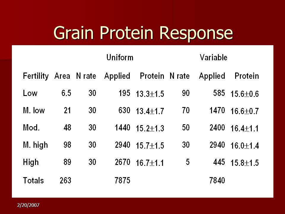 2/20/2007 Grain Protein Response