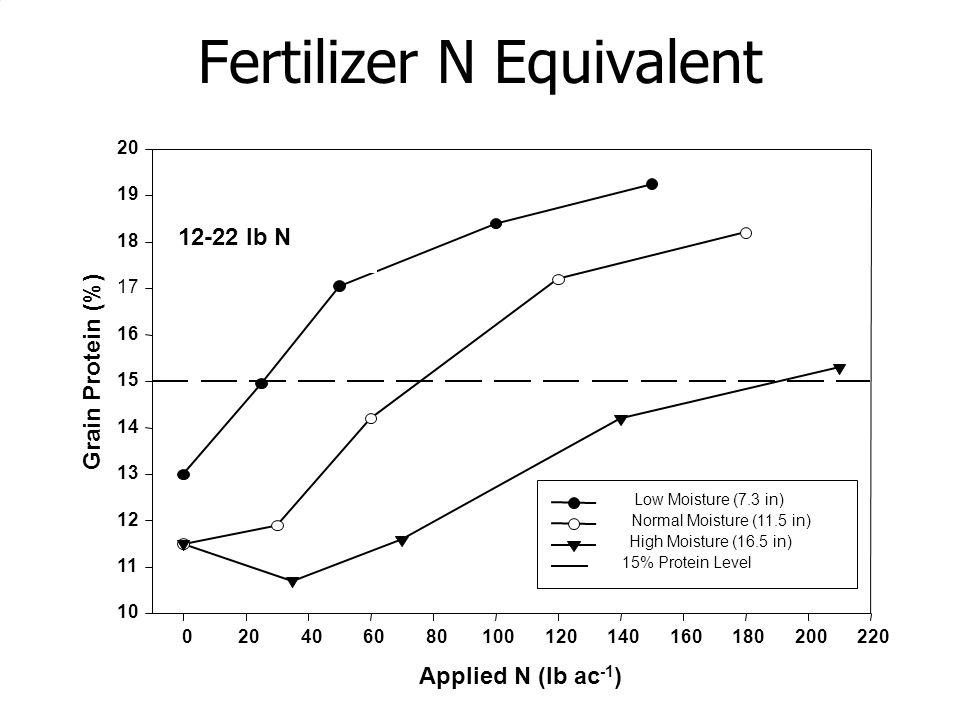 Fertilizer N Equivalent Applied N (lb ac -1 ) 12-22 lb N Grain Protein (%)