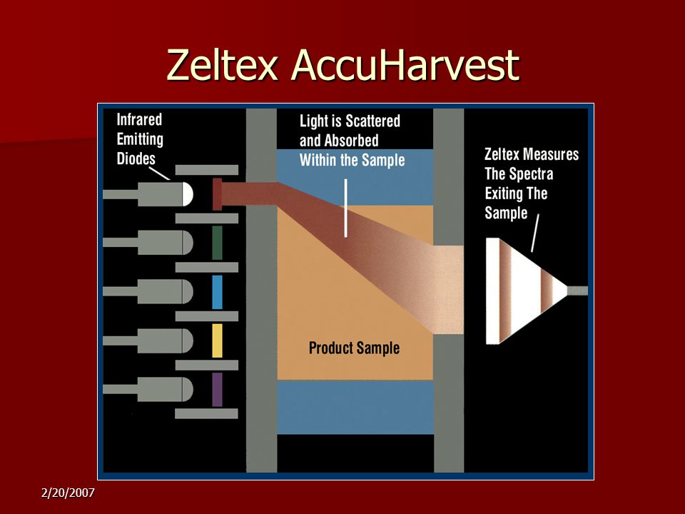 2/20/2007 Zeltex AccuHarvest