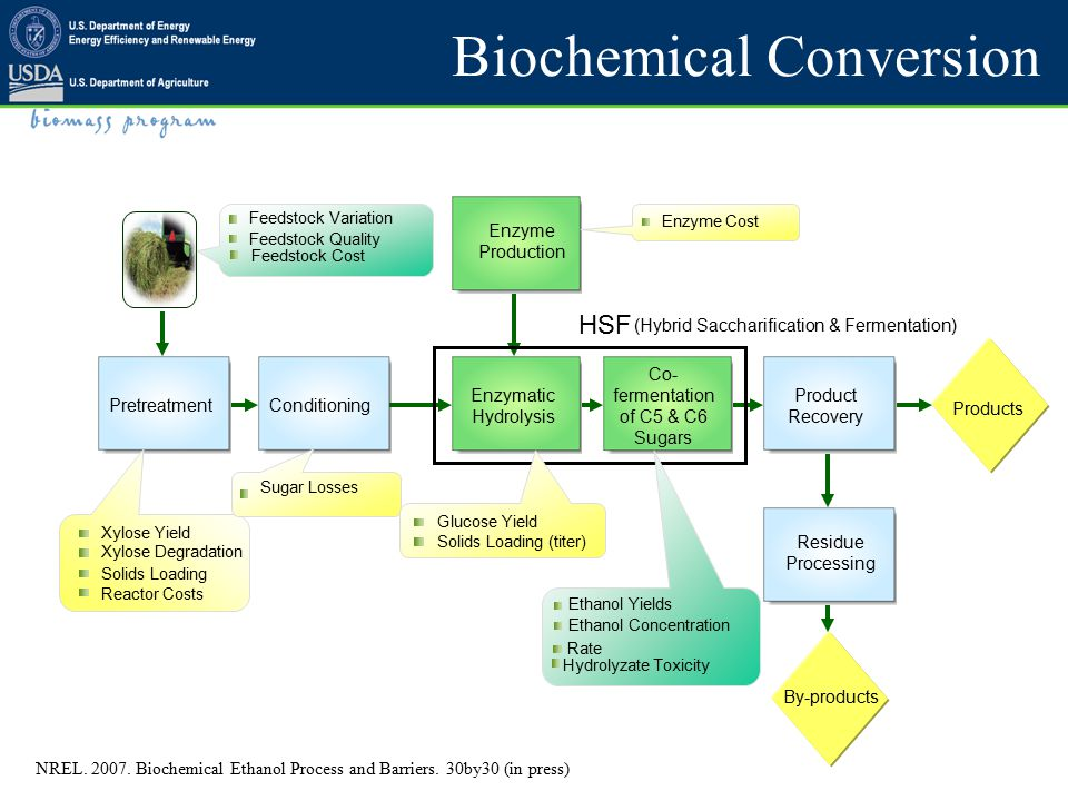 Thermochemical Conversion NREL.2007. Thermochemical Ethanol Process and Barriers.