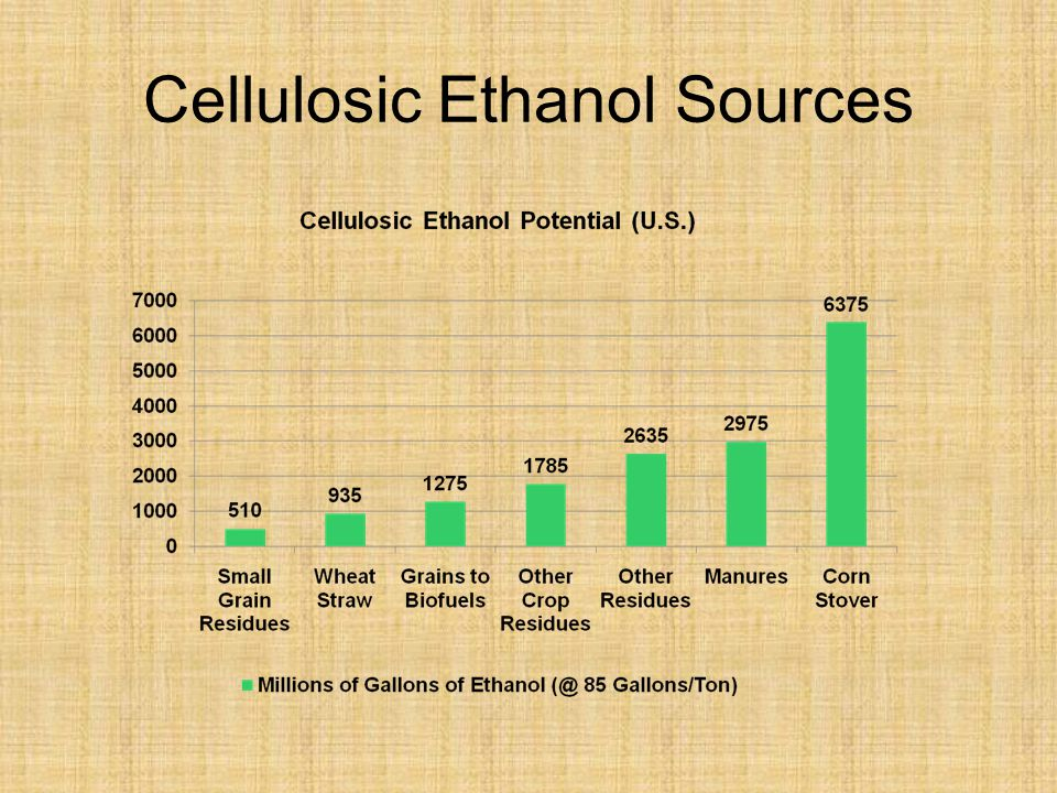 Cellulosic Ethanol Sources