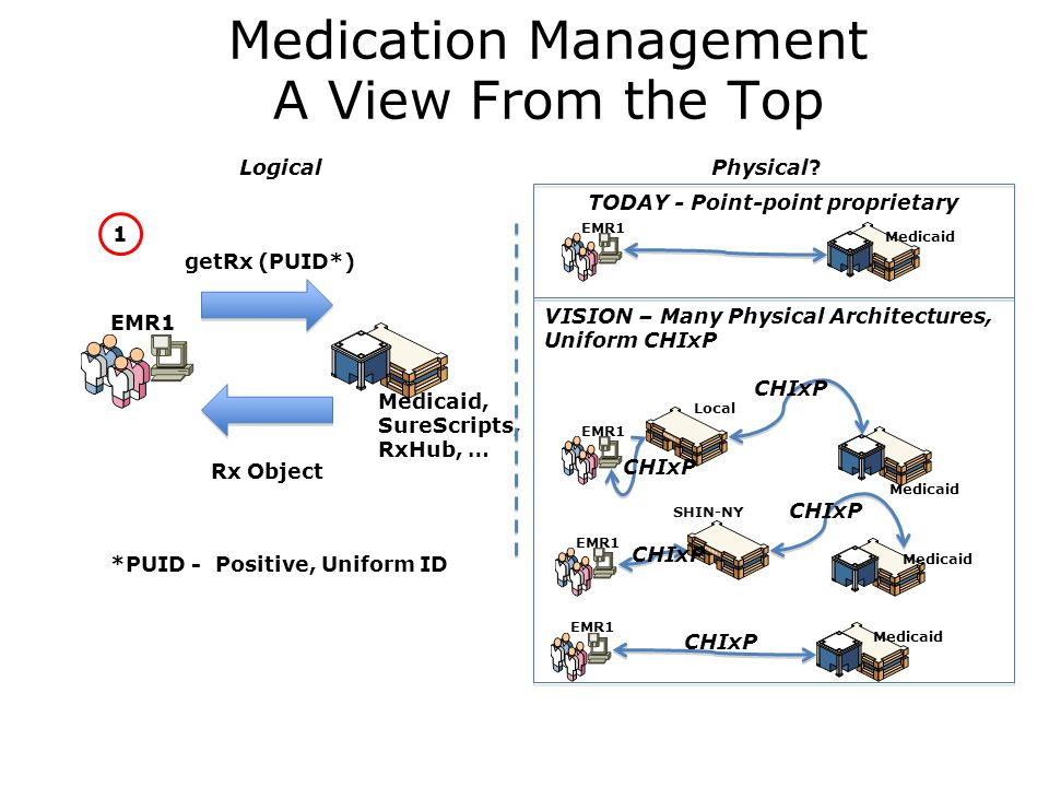 Medication Management A View From the Top EMR1 getRx (PUID*) Rx Object Medicaid, SureScripts, RxHub, … *PUID - Positive, Uniform ID EMR1 Medicaid EMR1 Local EMR1 SHIN-NY Medicaid LogicalPhysical.
