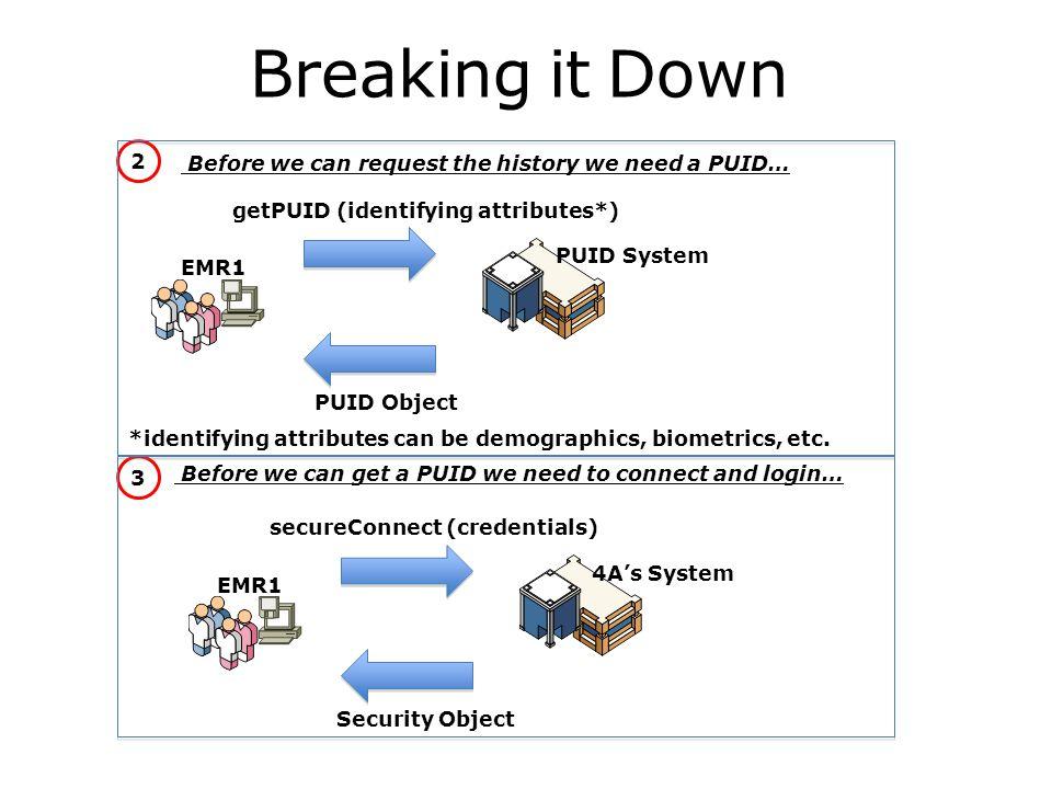Breaking it Down EMR1 getPUID (identifying attributes*) PUID Object PUID System 2 *identifying attributes can be demographics, biometrics, etc.