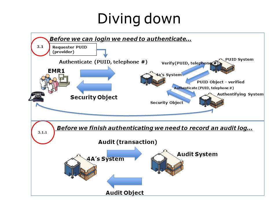 Diving down EMR1 Authenticate (PUID, telephone #) Security Object 3.1 3.1.1 Audit (transaction) Audit System Audit Object 4a's System PUID System Authentifying System Verify(PUID, telephone #) PUID Object - verified Authenticate (PUID, telephone #) Security Object 4A's System Requester PUID (provider) Before we can login we need to authenticate… Before we finish authenticating we need to record an audit log…