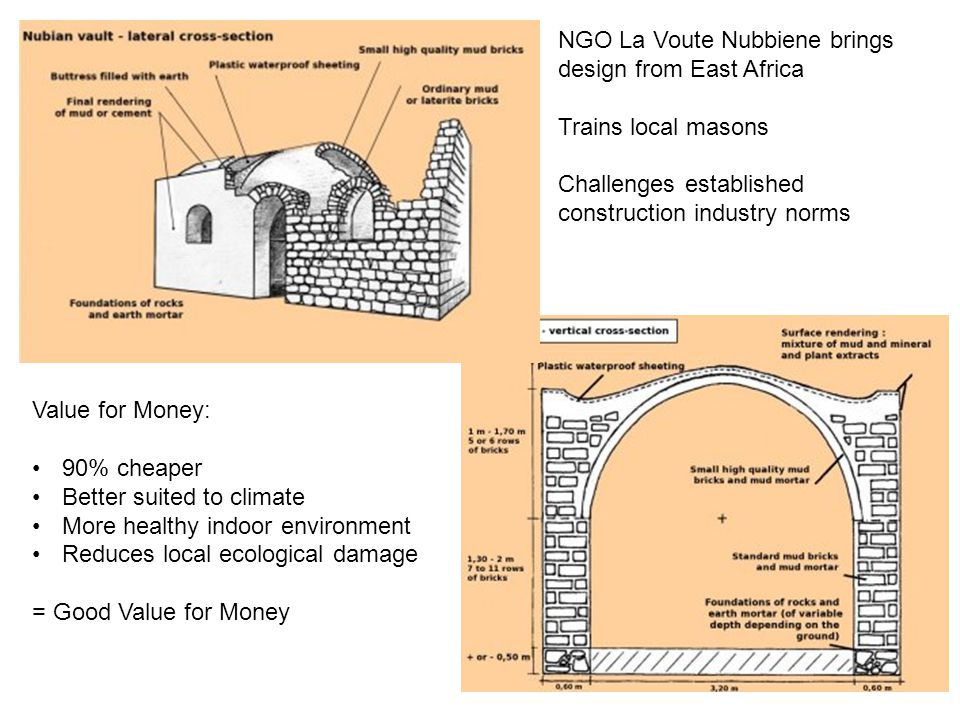 NGO La Voute Nubbiene brings design from East Africa Trains local masons Challenges established construction industry norms Value for Money: 90% cheaper Better suited to climate More healthy indoor environment Reduces local ecological damage = Good Value for Money
