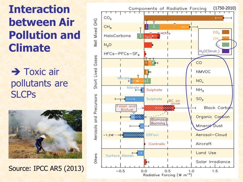 Source: IPCC AR (2013)