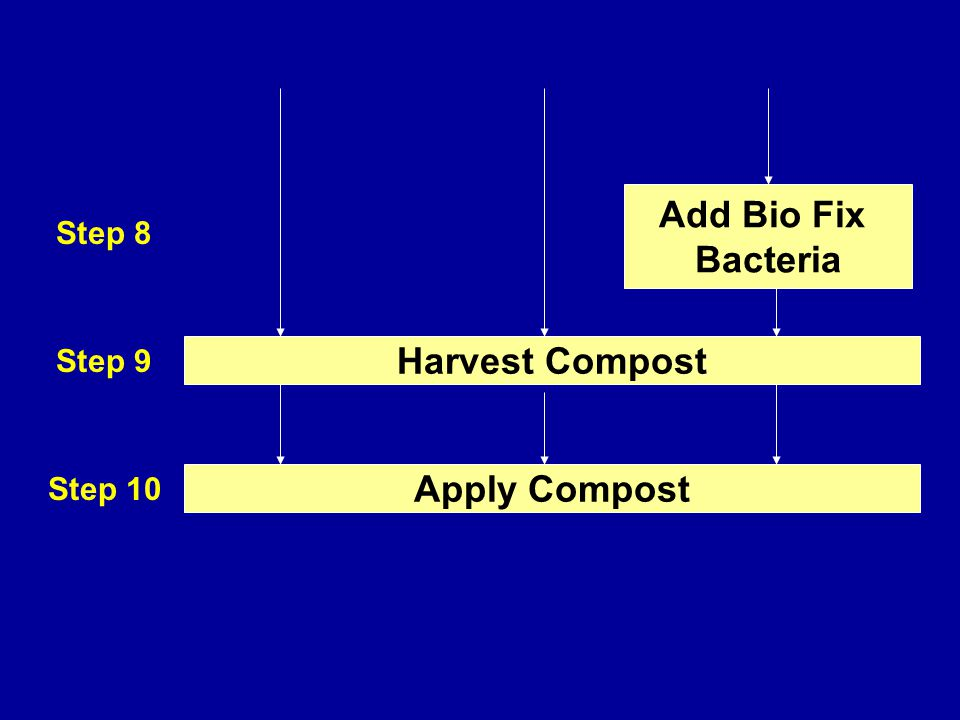Add Bio Fix Bacteria Harvest Compost Apply Compost Step 8 Step 9 Step 10