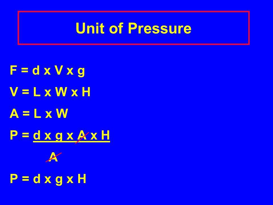 Unit of Pressure P = Force Area F = m x g m = mass and g = acceleration due to gravity m = d x V F = d x V x g