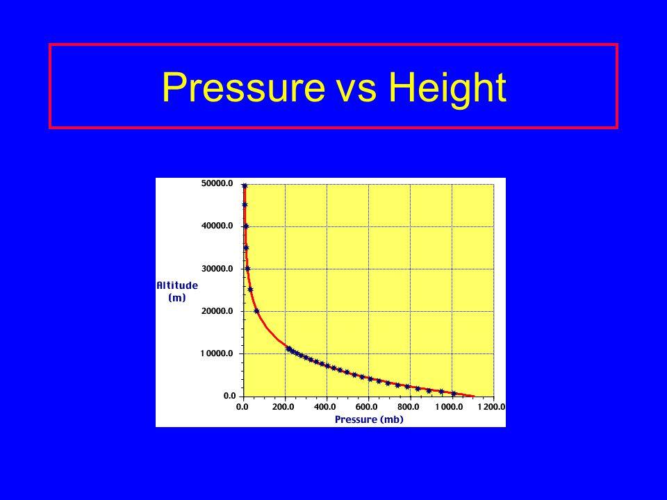 Pressure vs Height