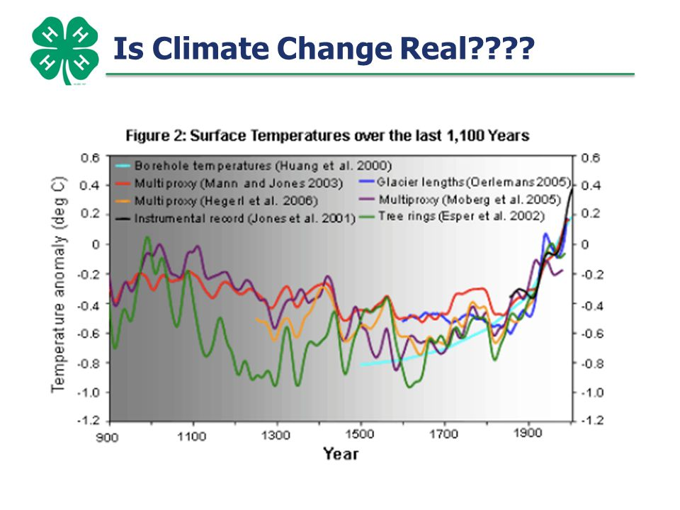 Is Climate Change Real