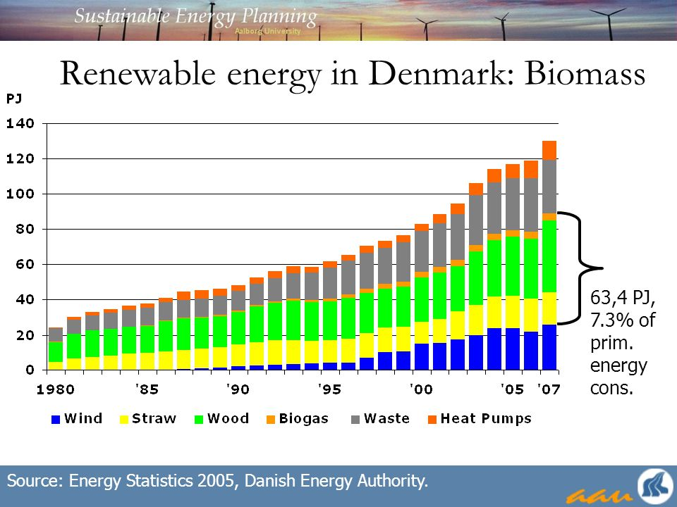 Renewable energy in Denmark: Biomass 63,4 PJ, 7.3% of prim.
