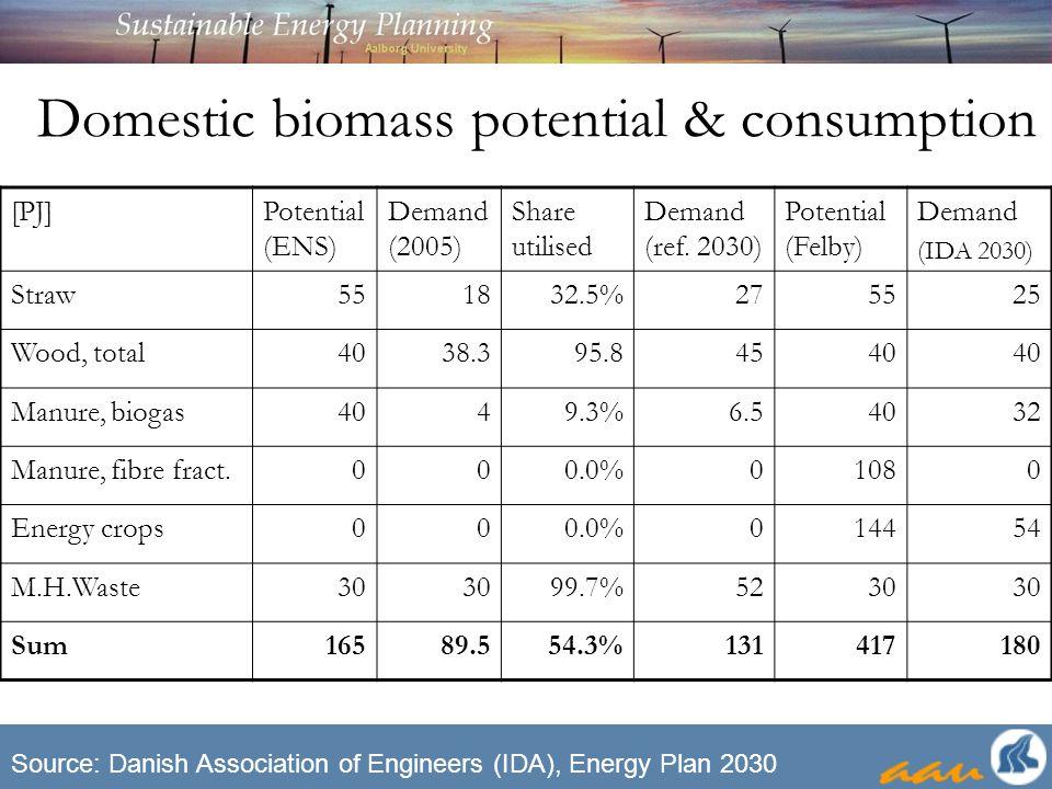 Domestic biomass potential & consumption [PJ]Potential (ENS) Demand (2005) Share utilised Demand (ref.