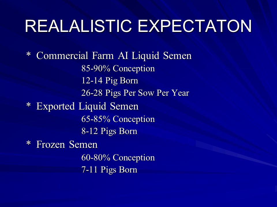 REALALISTIC EXPECTATON *Commercial Farm AI Liquid Semen 85-90% Conception 12-14 Pig Born 26-28 Pigs Per Sow Per Year *Exported Liquid Semen 65-85% Conception 8-12 Pigs Born *Frozen Semen 60-80% Conception 7-11 Pigs Born