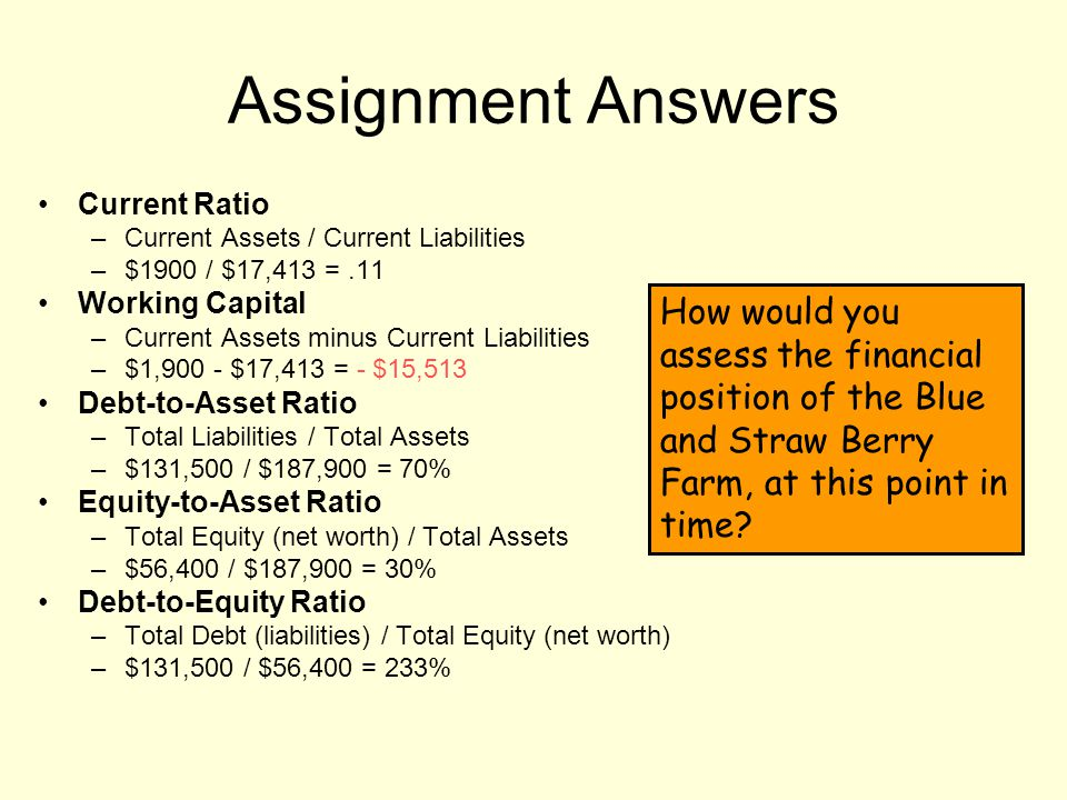 Assignment Answers Current Ratio –Current Assets / Current Liabilities –$1900 / $17,413 =.11 Working Capital –Current Assets minus Current Liabilities –$1,900 - $17,413 = - $15,513 Debt-to-Asset Ratio –Total Liabilities / Total Assets –$131,500 / $187,900 = 70% Equity-to-Asset Ratio –Total Equity (net worth) / Total Assets –$56,400 / $187,900 = 30% Debt-to-Equity Ratio –Total Debt (liabilities) / Total Equity (net worth) –$131,500 / $56,400 = 233% How would you assess the financial position of the Blue and Straw Berry Farm, at this point in time