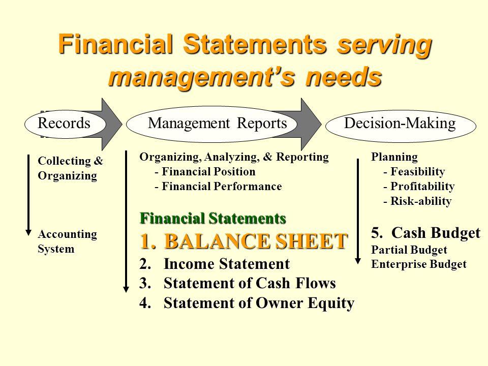 Financial Statements serving management's needs Records Management Reports Decision-Making Collecting & OrganizingAccountingSystem Organizing, Analyzi