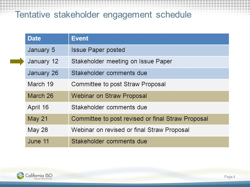 Tentative stakeholder engagement schedule Page 4 DateEvent January 5Issue Paper posted January 12Stakeholder meeting on Issue Paper January 26Stakeholder comments due March 19Committee to post Straw Proposal March 26Webinar on Straw Proposal April 16Stakeholder comments due May 21Committee to post revised or final Straw Proposal May 28Webinar on revised or final Straw Proposal June 11Stakeholder comments due