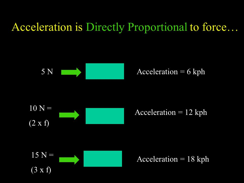 Acceleration is Directly Proportional to force… 5 N 10 N = (2 x f) 15 N = (3 x f) Acceleration = 6 kph Acceleration = 12 kph Acceleration = 18 kph