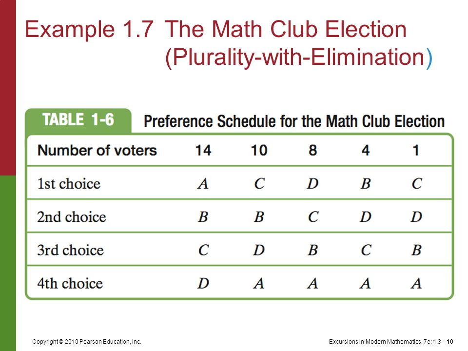 Excursions in Modern Mathematics, 7e: 1.3 - 10Copyright © 2010 Pearson Education, Inc. Example 1.7The Math Club Election (Plurality-with-Elimination)