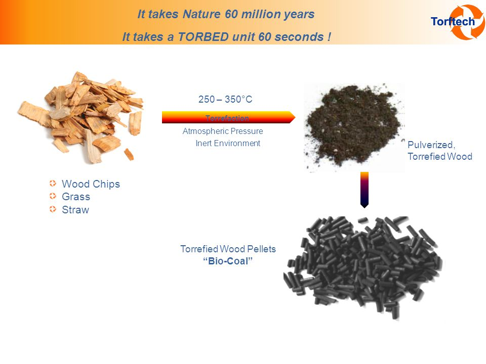 It takes Nature 60 million years Wood Chips Grass Straw Pulverized, Torrefied Wood 250 – 350°C Atmospheric Pressure Inert Environment Torrefaction Torrefied Wood Pellets Bio-Coal It takes a TORBED unit 60 seconds !